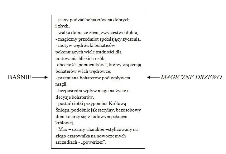 Magiczne drzewo 01